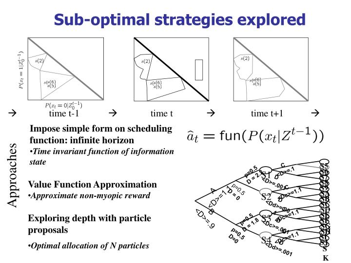 Sub-optimal strategies explored
