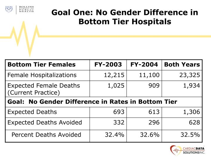 Goal One: No Gender Difference in Bottom Tier Hospitals