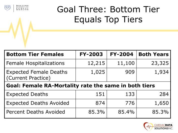 Goal Three: Bottom Tier Equals Top Tiers