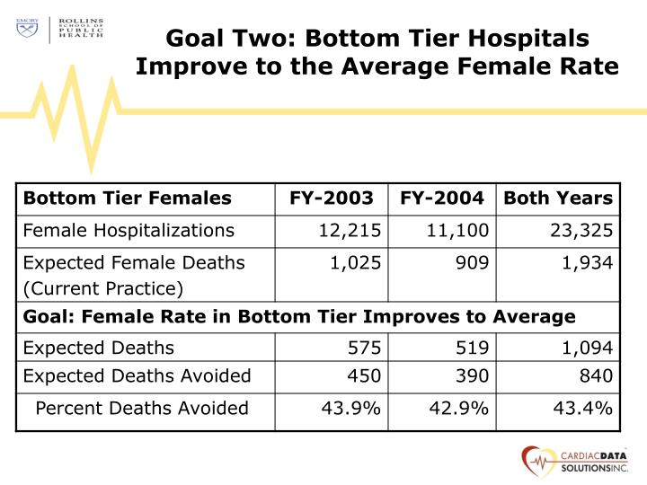 Goal Two: Bottom Tier Hospitals Improve to the Average Female Rate