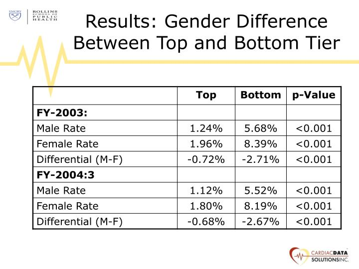 Results: Gender Difference Between Top and Bottom Tier