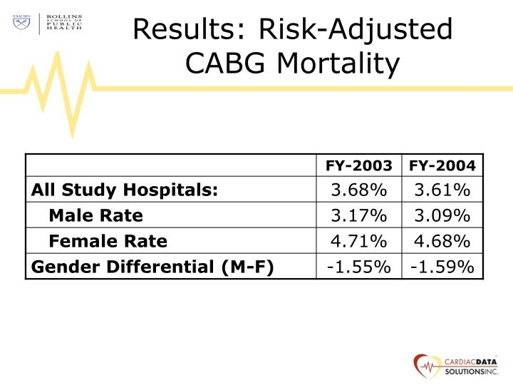 Results: Risk-Adjusted CABG Mortality