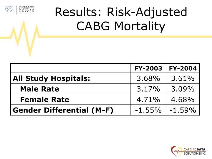Results: Risk-Adjusted CABG Mortality