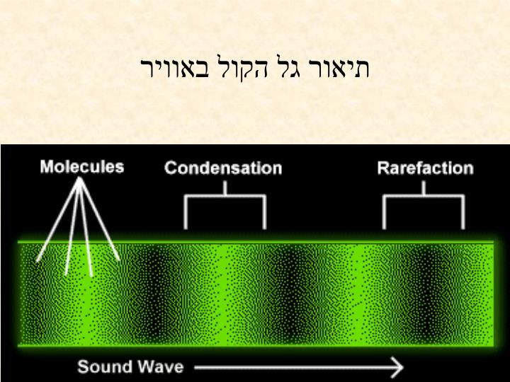 תיאור גל הקול באוויר
