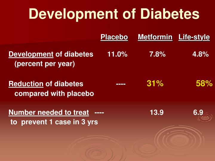 Development of Diabetes