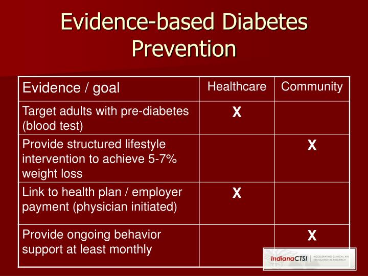 Evidence-based Diabetes Prevention