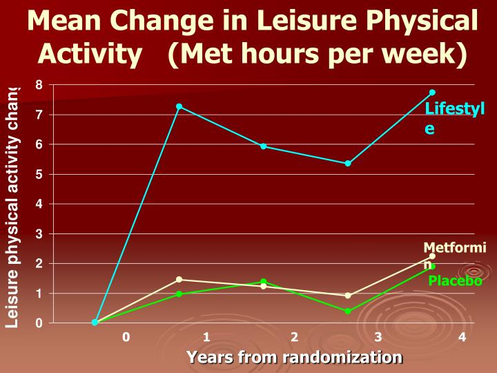 Mean Change in Leisure Physical Activity   (Met hours per week)