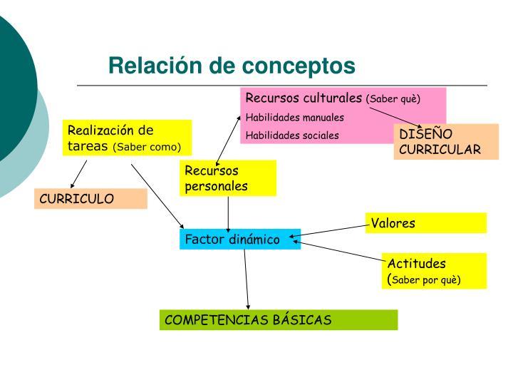 Relación de conceptos