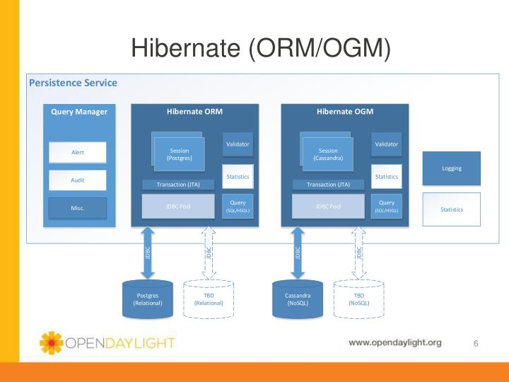 Hibernate (ORM/OGM