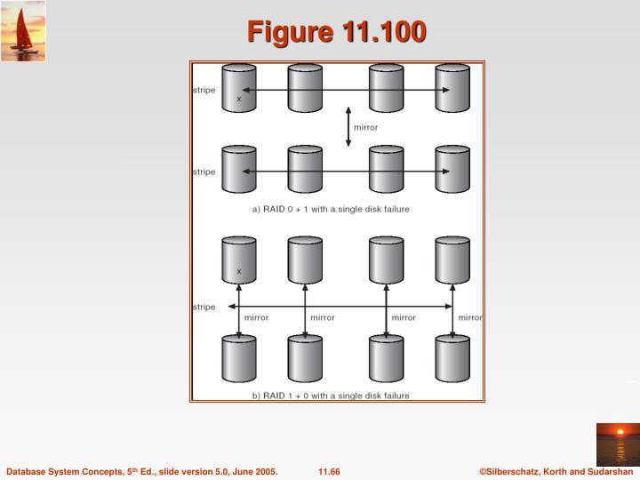 Figure 11.100