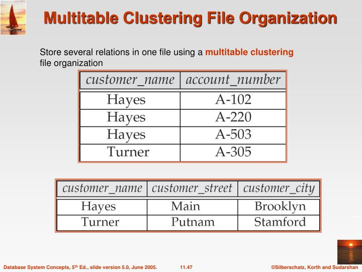 Multitable Clustering File Organization