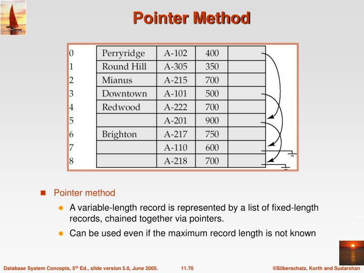 Pointer Method