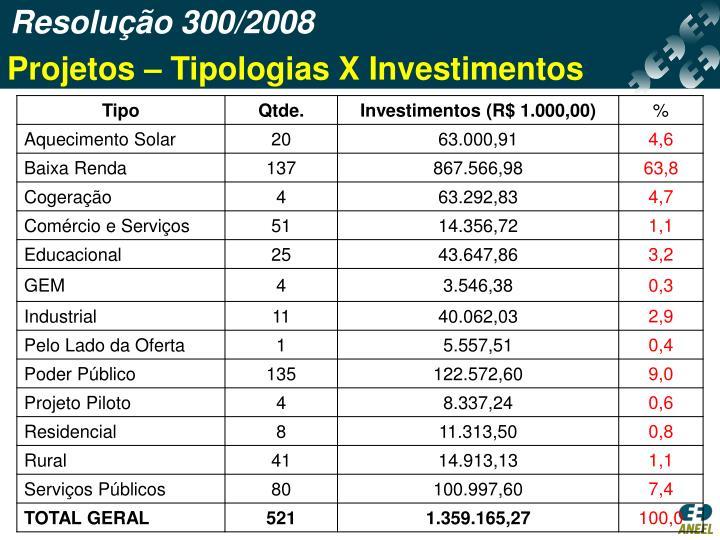 Resolução 300/2008