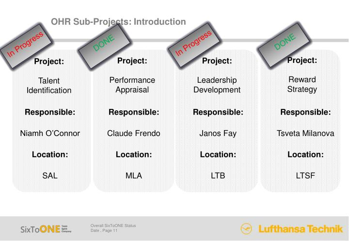 OHR Sub-Projects: Introduction