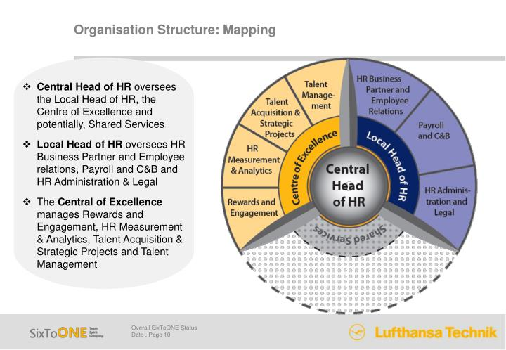 Organisation Structure: Mapping