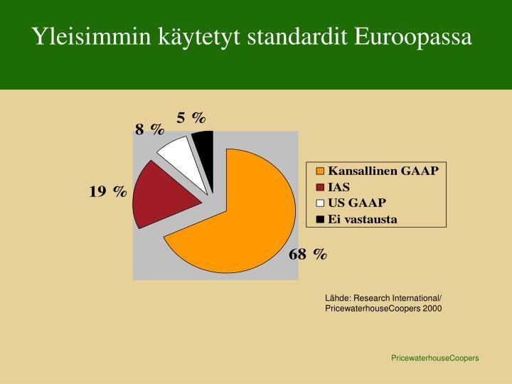Yleisimmin käytetyt standardit Euroopassa