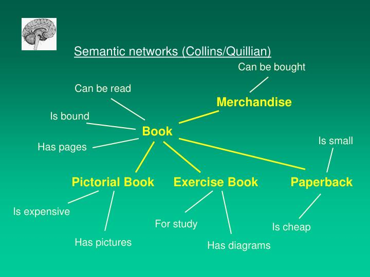 Semantic networks (Collins/Quillian)