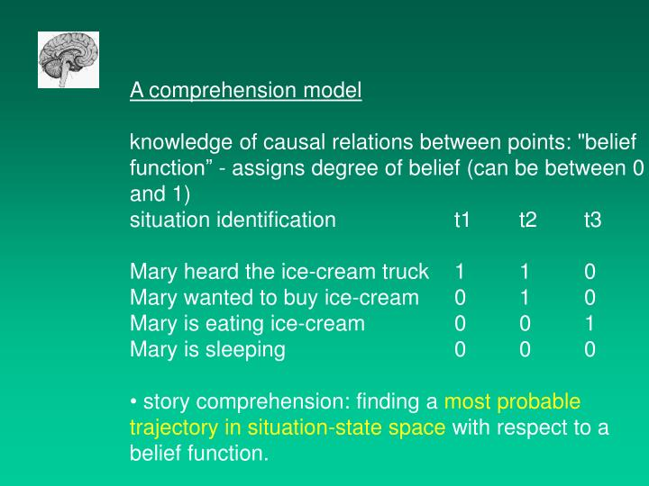 A comprehension model