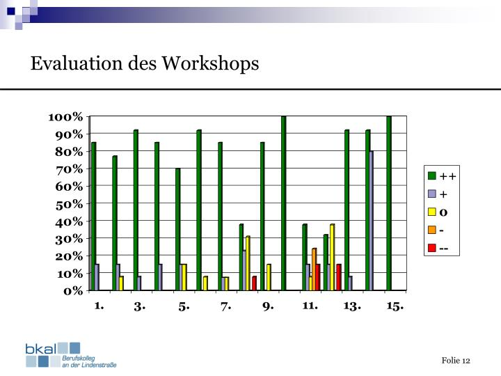 Evaluation des Workshops
