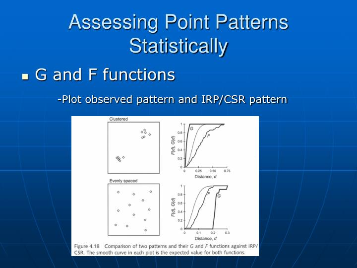 Assessing Point Patterns Statistically