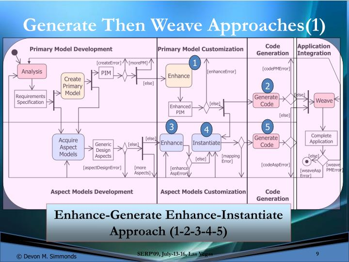 Generate Then Weave Approaches(1)