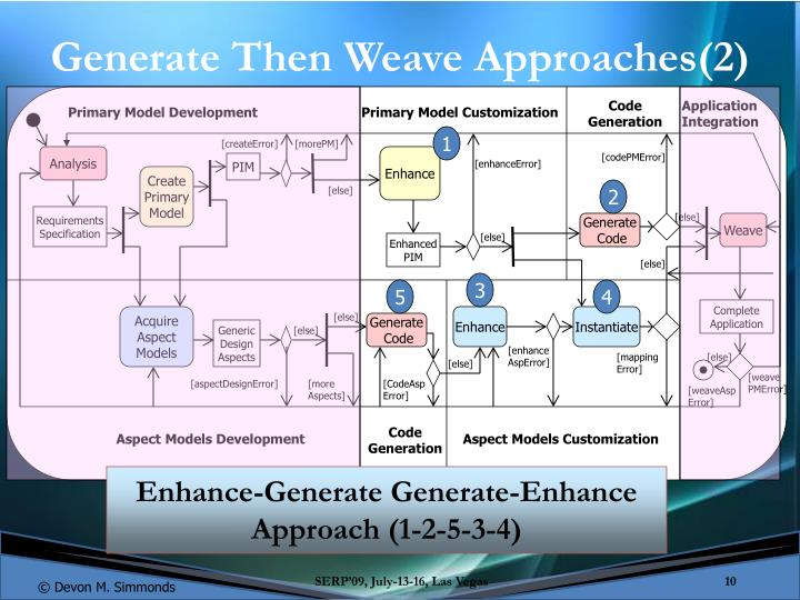 Generate Then Weave Approaches(2)