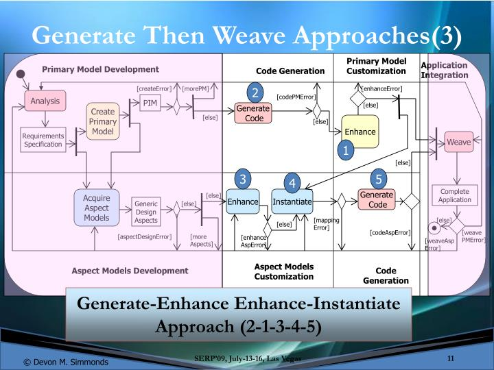 Generate Then Weave Approaches(3)