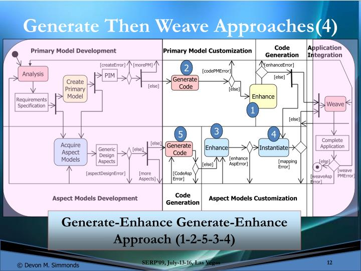 Generate Then Weave Approaches(4)