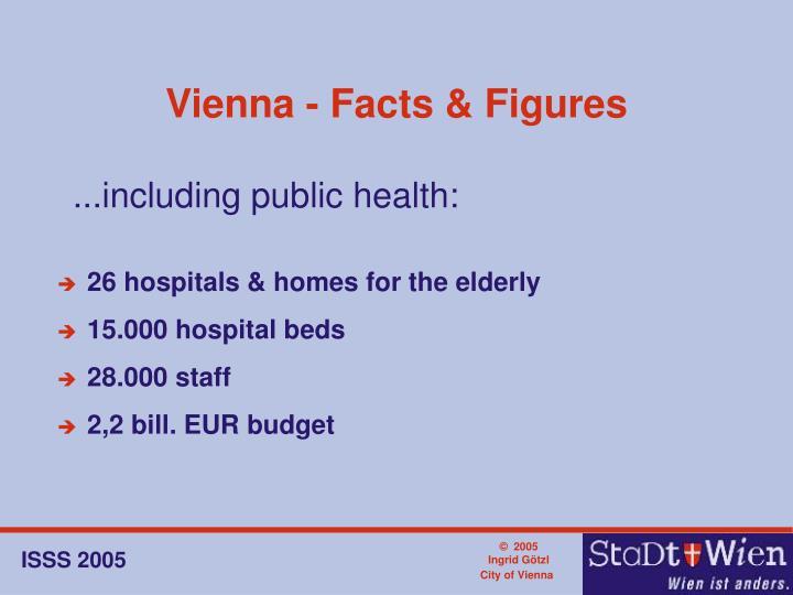 Vienna - Facts & Figures