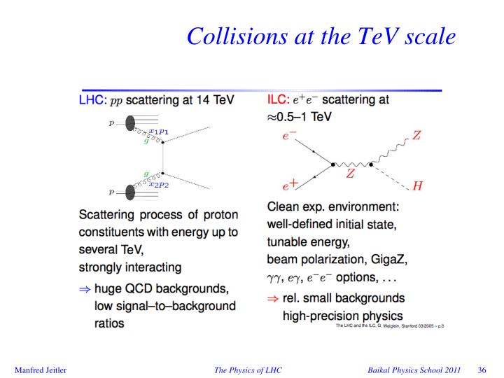 Collisions at the TeV scale