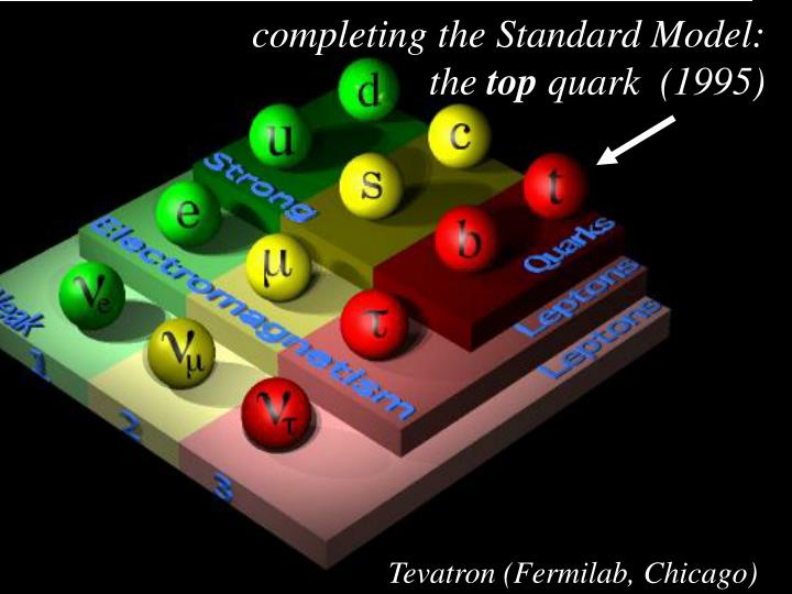 completing the Standard Model: