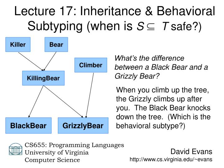 Lecture 17: Inheritance & Behavioral Subtyping (when is