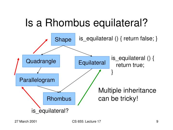 Is a Rhombus equilateral?