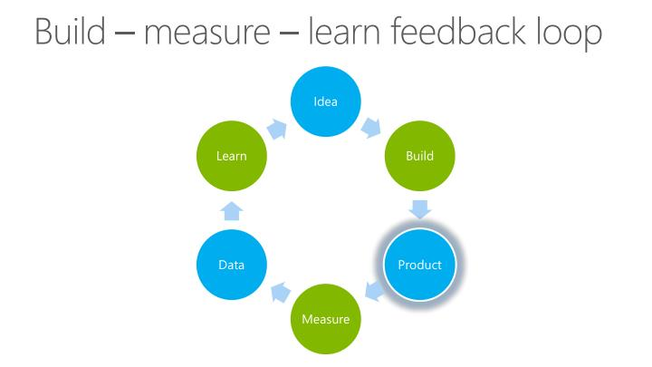 Build – measure – learn feedback loop