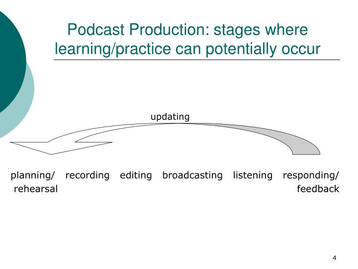 Podcast Production: stages where learning/practice can potentially occur