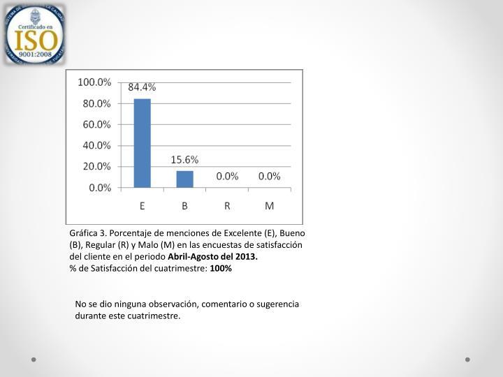 Gráfica 3. Porcentaje de menciones de Excelente (E), Bueno (B), Regular (R) y Malo (M) en las encuestas de satisfacción del cliente en el periodo