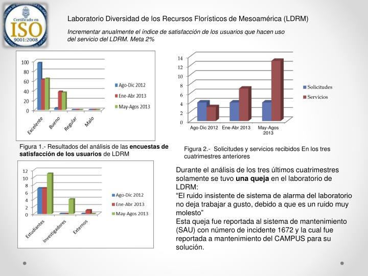 Laboratorio Diversidad de los Recursos Florísticos de Mesoamérica (LDRM)
