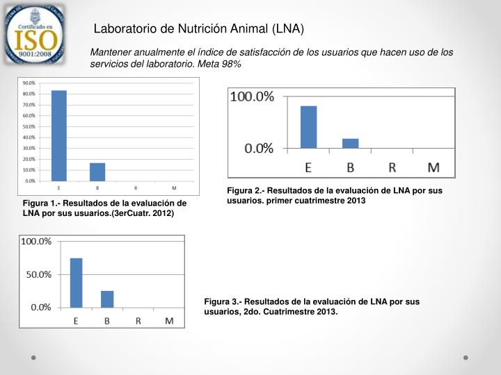 Laboratorio de Nutrición Animal (LNA)
