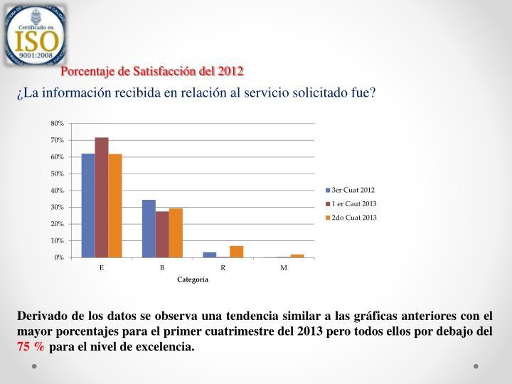 Porcentaje de Satisfacción del 2012