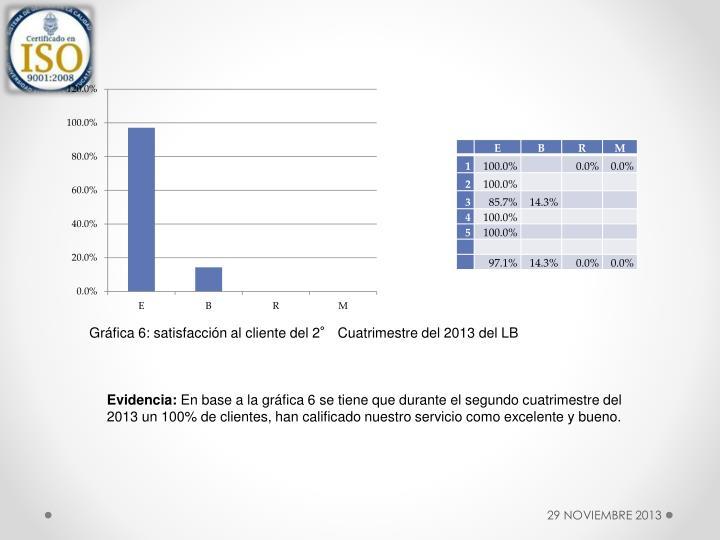 Gráfica 6: satisfacción al cliente del 2° Cuatrimestre del 2013 del LB