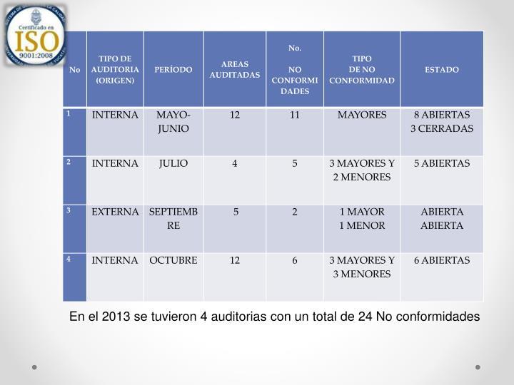 En el 2013 se tuvieron 4 auditorias con un total de 24 No conformidades