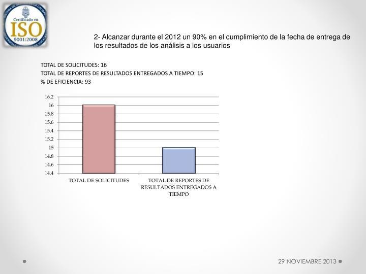 2- Alcanzar durante el 2012 un 90% en el cumplimiento de la fecha de entrega de los resultados de los análisis a los usuarios