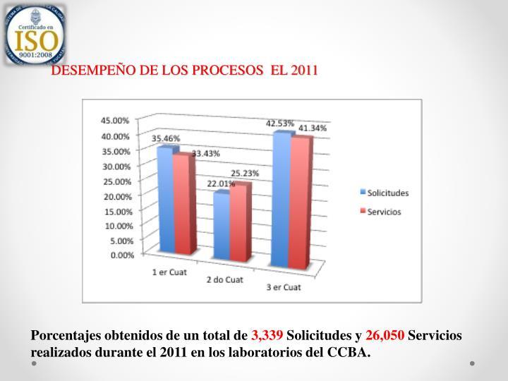 DESEMPEÑO DE LOS PROCESOS  EL 2011