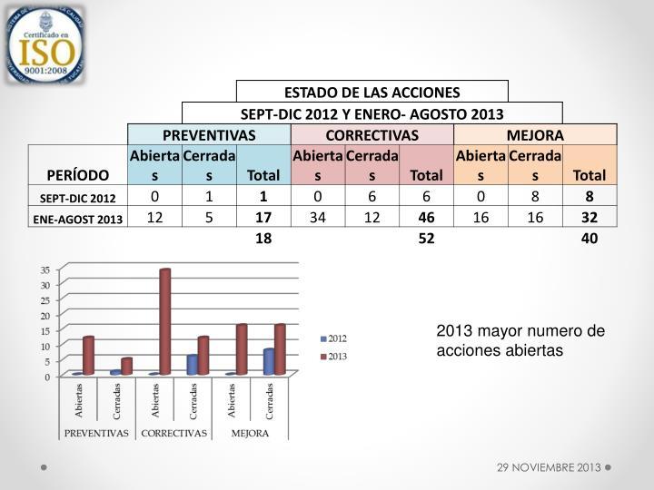 2013 mayor numero de acciones abiertas