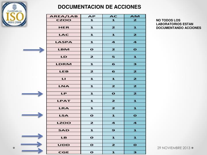 DOCUMENTACION DE ACCIONES