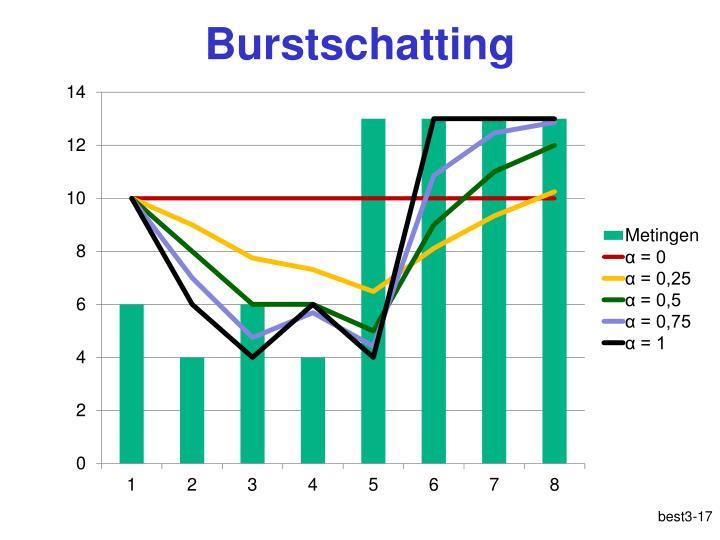 Burstschatting