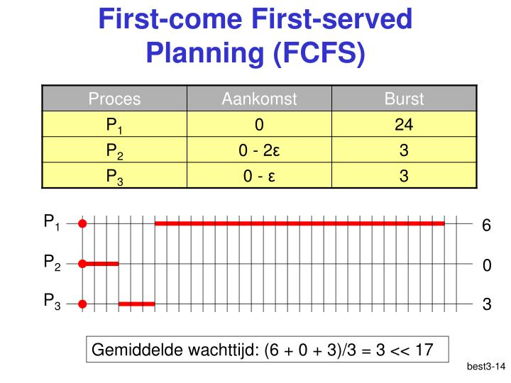 First-come First-served Planning (FCFS)