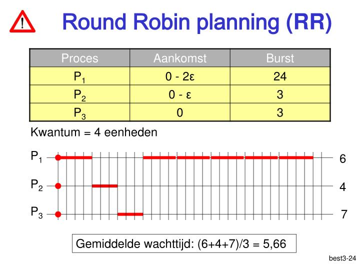 Round Robin planning