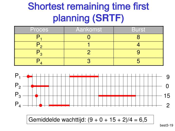 Shortest remaining time first planning
