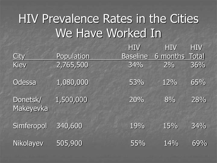 HIV Prevalence Rates in the Cities We Have Worked In